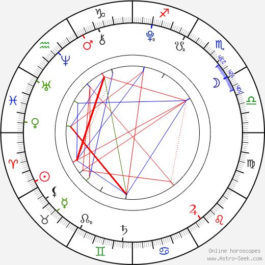 Ryan Falconer astro natal birth chart, Ryan Falconer horoscope, astrology