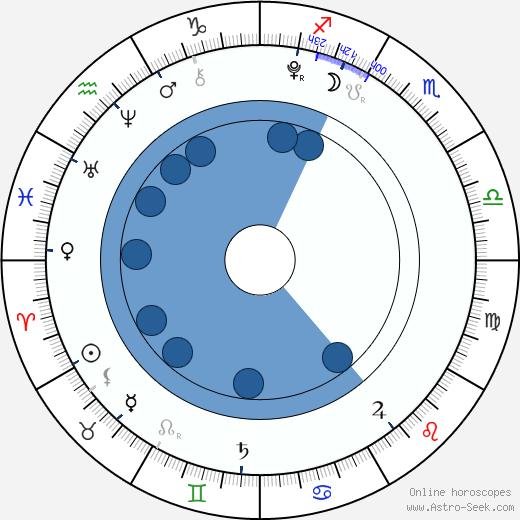 Sophia Grace Brownlee wikipedia, horoscope, astrology, instagram
