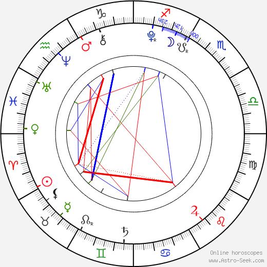 Sophia Grace Brownlee birth chart, Sophia Grace Brownlee astro natal horoscope, astrology