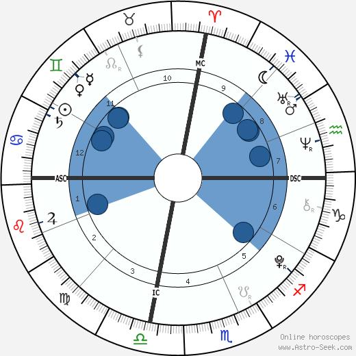 Diego Lockyer wikipedia, horoscope, astrology, instagram