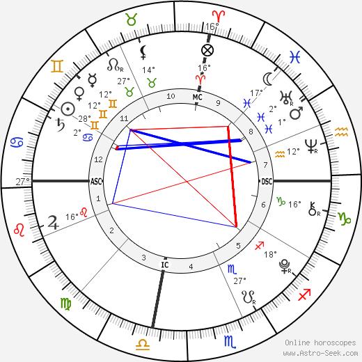 Diego Lockyer birth chart, biography, wikipedia 2020, 2021