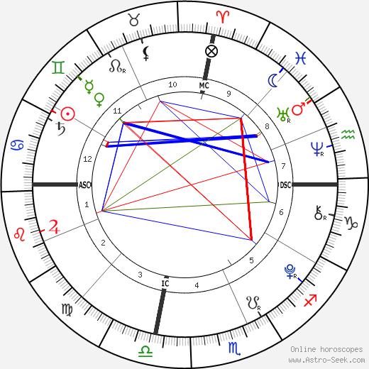 Diego Lockyer birth chart, Diego Lockyer astro natal horoscope, astrology