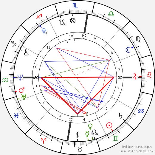 Elliott Wilde birth chart, Elliott Wilde astro natal horoscope, astrology