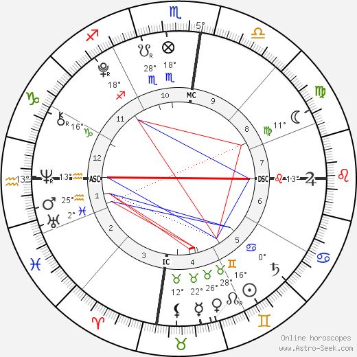 Toby Wilde birth chart, biography, wikipedia 2019, 2020