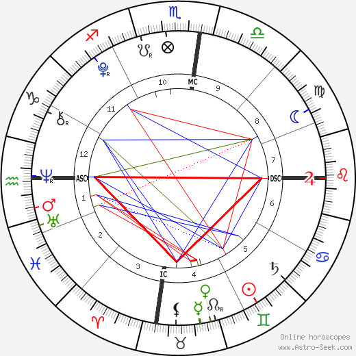 Toby Wilde astro natal birth chart, Toby Wilde horoscope, astrology