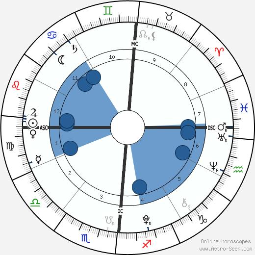 Aaron Lockhart wikipedia, horoscope, astrology, instagram