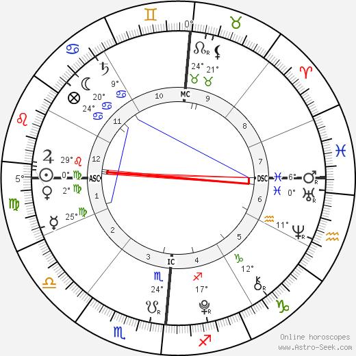 Aaron Lockhart birth chart, biography, wikipedia 2020, 2021