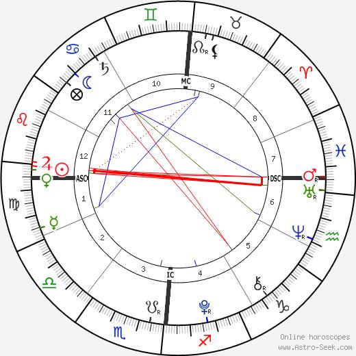 Aaron Lockhart birth chart, Aaron Lockhart astro natal horoscope, astrology