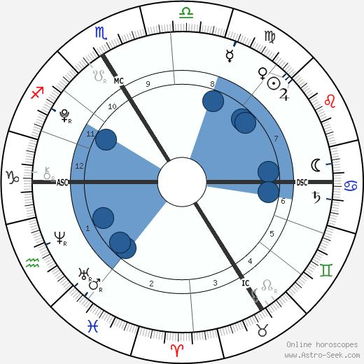 Alexandre Coste wikipedia, horoscope, astrology, instagram