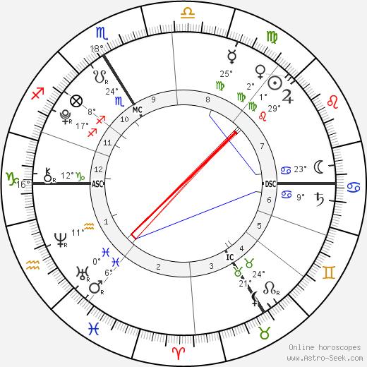 Alexandre Coste birth chart, biography, wikipedia 2019, 2020
