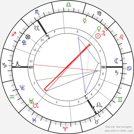 Alexandre Coste birth chart, Alexandre Coste astro natal horoscope, astrology