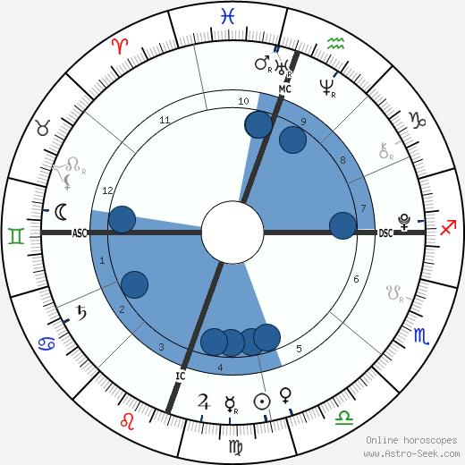 Aidan Hamilton wikipedia, horoscope, astrology, instagram