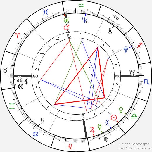 Roy Brandon Read tema natale, oroscopo, Roy Brandon Read oroscopi gratuiti, astrologia