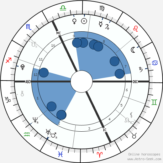 Shane Lambert wikipedia, horoscope, astrology, instagram