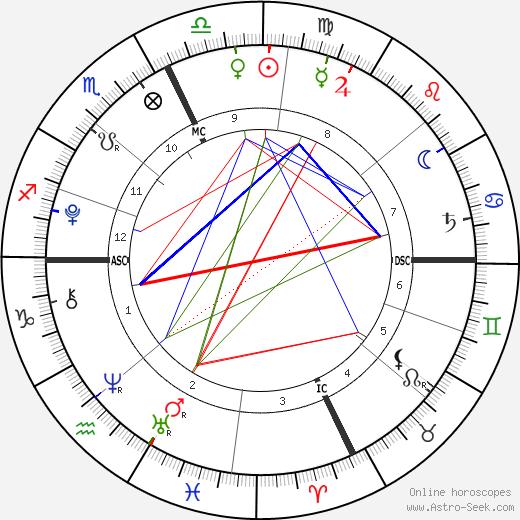 Shane Lambert tema natale, oroscopo, Shane Lambert oroscopi gratuiti, astrologia