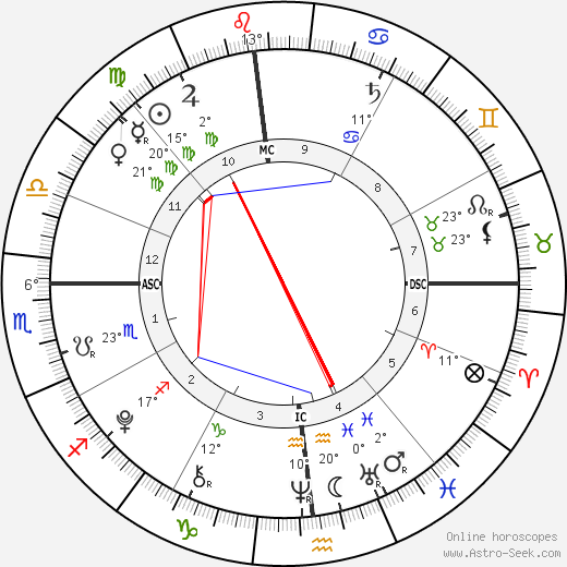 Spencer O'Reilly birth chart, biography, wikipedia 2019, 2020