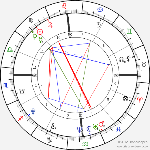 Spencer O'Reilly день рождения гороскоп, Spencer O'Reilly Натальная карта онлайн