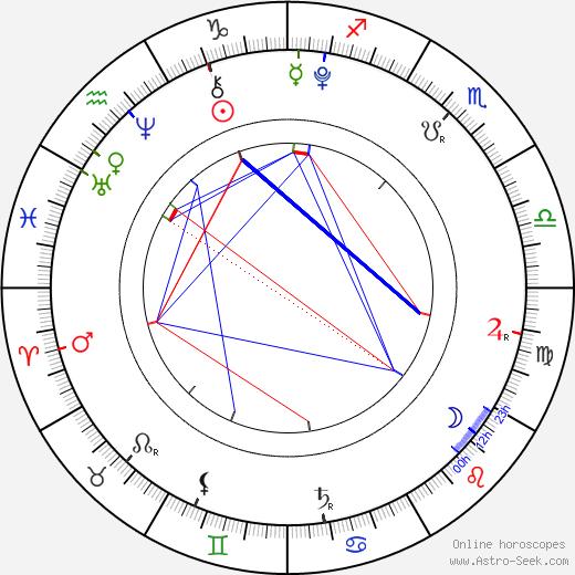 Kaitlyn Maher astro natal birth chart, Kaitlyn Maher horoscope, astrology