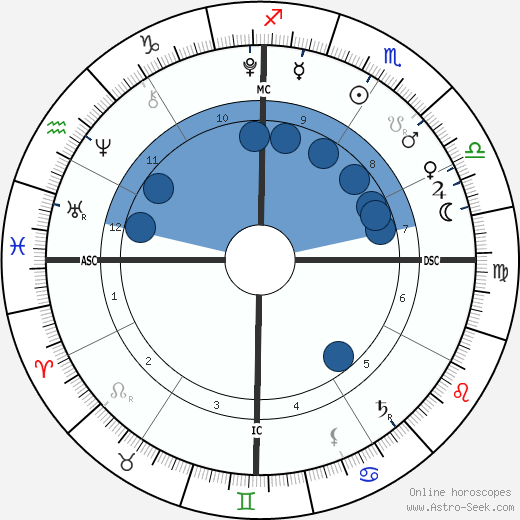 Kalan Alexander Murdoch wikipedia, horoscope, astrology, instagram