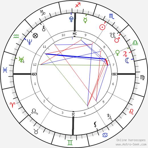 Kalan Alexander Murdoch день рождения гороскоп, Kalan Alexander Murdoch Натальная карта онлайн