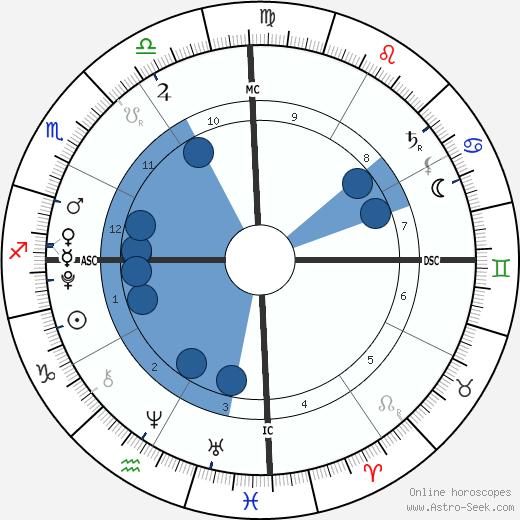 Tsunami Roy wikipedia, horoscope, astrology, instagram