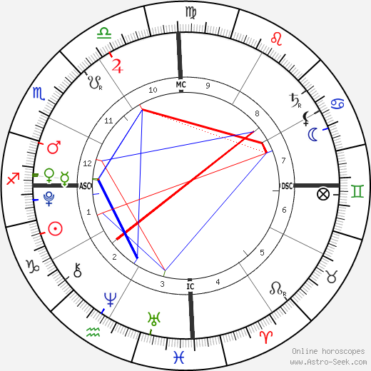 Tsunami Roy birth chart, Tsunami Roy astro natal horoscope, astrology