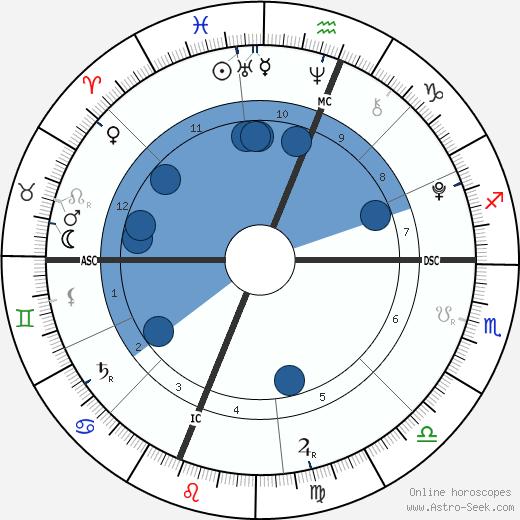 Jade and Erin Buckles wikipedia, horoscope, astrology, instagram