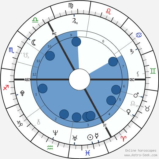 Emilie Costa wikipedia, horoscope, astrology, instagram