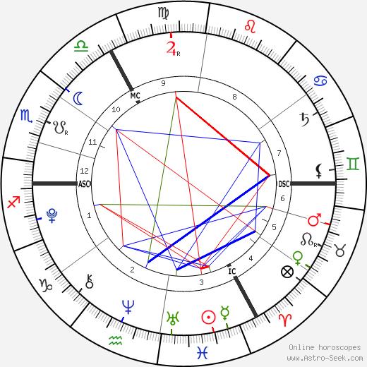 Emilie Costa день рождения гороскоп, Emilie Costa Натальная карта онлайн