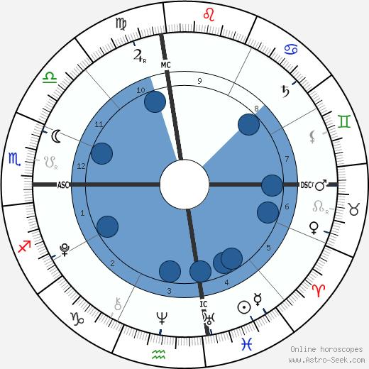 Sam Sheen wikipedia, horoscope, astrology, instagram