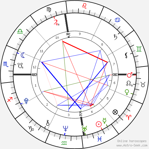 Sam Sheen tema natale, oroscopo, Sam Sheen oroscopi gratuiti, astrologia