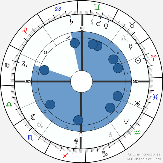 Typhaine Taton wikipedia, horoscope, astrology, instagram