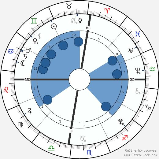 Jackson Levi Duggar wikipedia, horoscope, astrology, instagram
