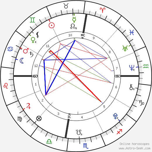 Jackson Levi Duggar tema natale, oroscopo, Jackson Levi Duggar oroscopi gratuiti, astrologia