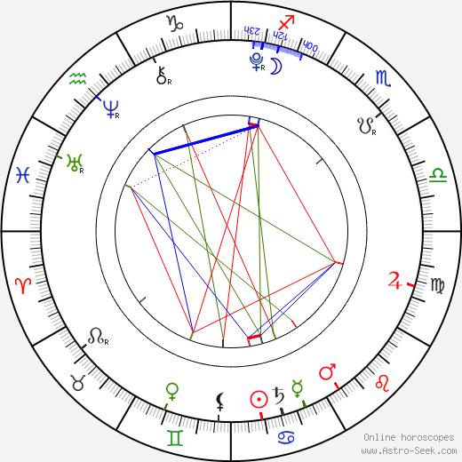 Francesca Capaldi birth chart, Francesca Capaldi astro natal horoscope, astrology
