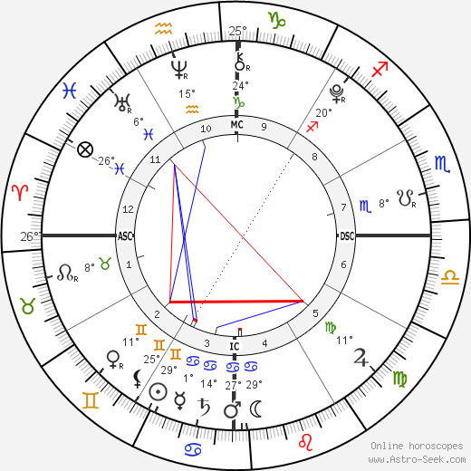 Siamese Twins Lata birth chart, biography, wikipedia 2019, 2020