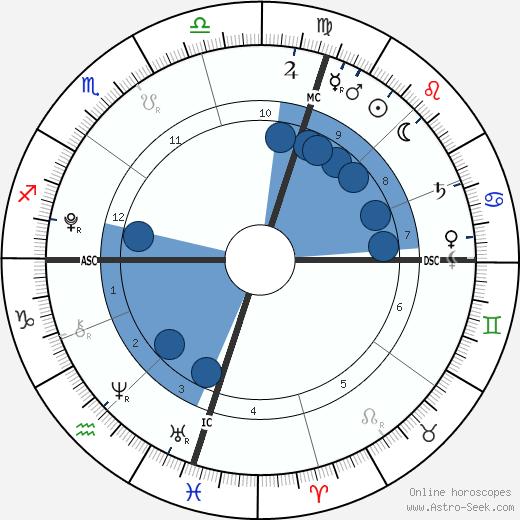 Estella Heifetz wikipedia, horoscope, astrology, instagram