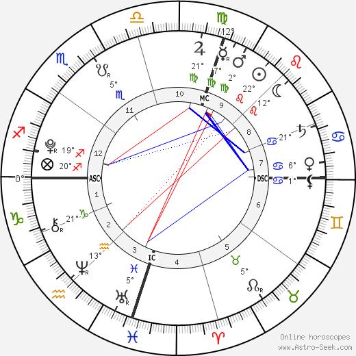 Estella Heifetz tema natale, biography, Biografia da Wikipedia 2020, 2021