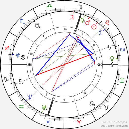 Estella Heifetz tema natale, oroscopo, Estella Heifetz oroscopi gratuiti, astrologia