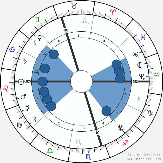 Estella Wilkins wikipedia, horoscope, astrology, instagram