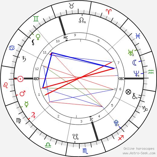 Estella Wilkins день рождения гороскоп, Estella Wilkins Натальная карта онлайн
