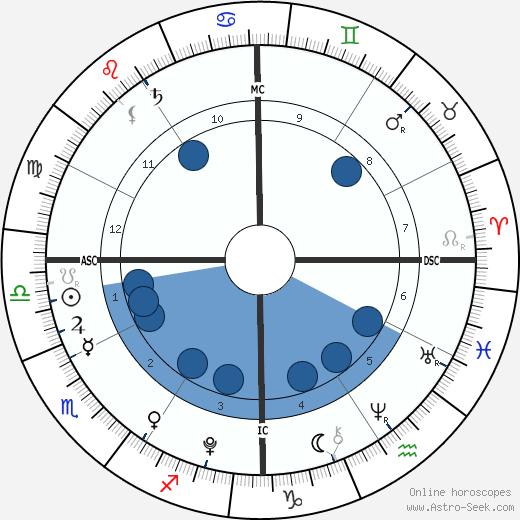 Johannah Duggar wikipedia, horoscope, astrology, instagram