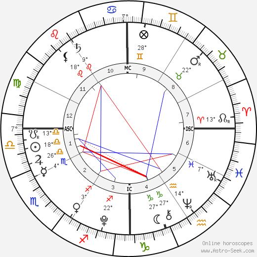 Johannah Duggar birth chart, biography, wikipedia 2019, 2020