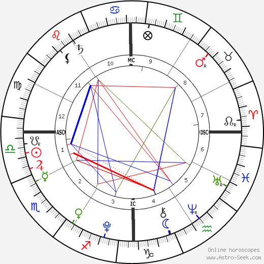 Johannah Duggar astro natal birth chart, Johannah Duggar horoscope, astrology