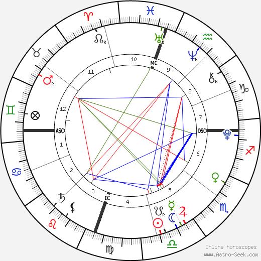 Jonathan Hicks день рождения гороскоп, Jonathan Hicks Натальная карта онлайн