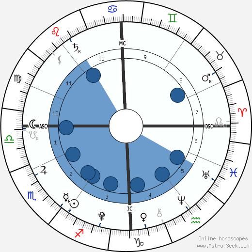 Alastair Stewart wikipedia, horoscope, astrology, instagram