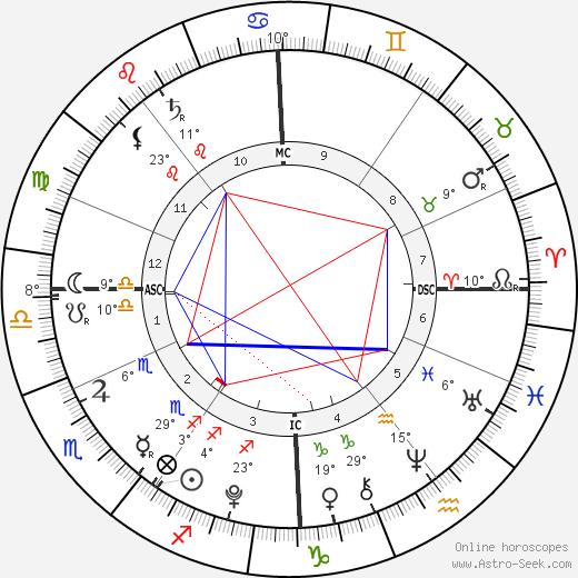 Alastair Stewart birth chart, biography, wikipedia 2020, 2021