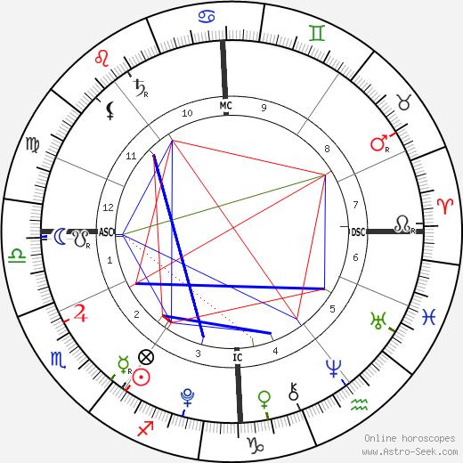 Alastair Stewart birth chart, Alastair Stewart astro natal horoscope, astrology