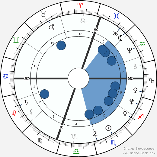 Beckett O'Brien wikipedia, horoscope, astrology, instagram