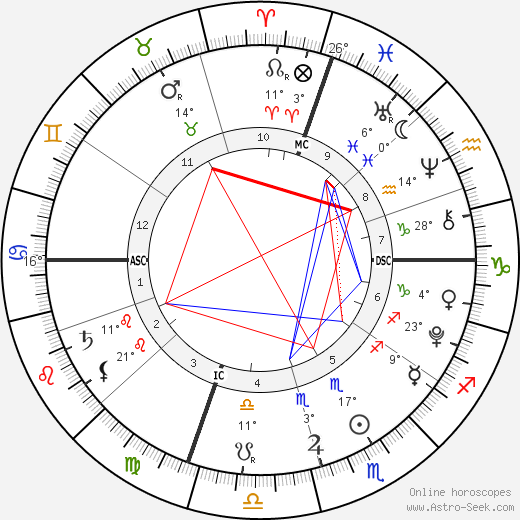 Beckett O'Brien birth chart, biography, wikipedia 2019, 2020